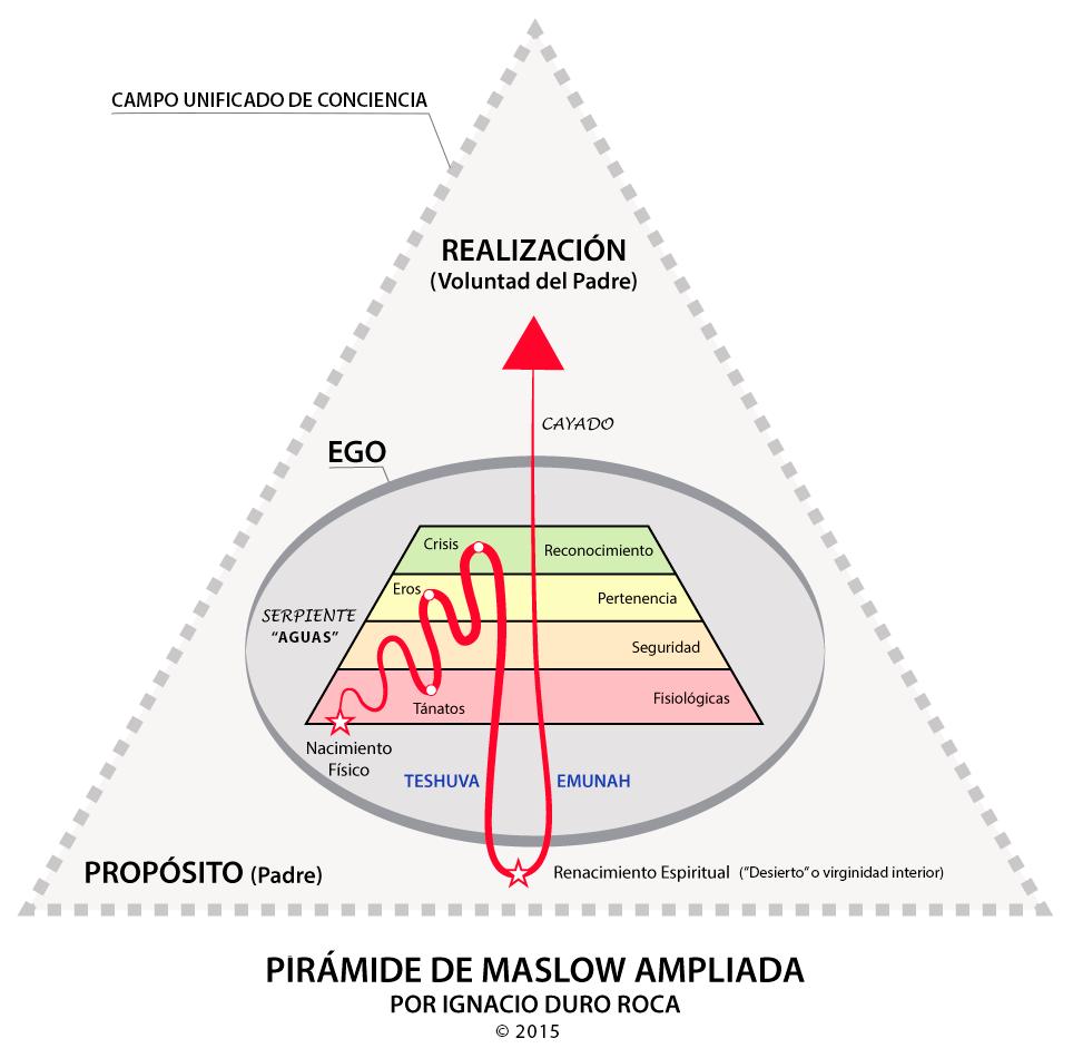 Pírámide-Maslow-Ampliada (Ignacio Duro)